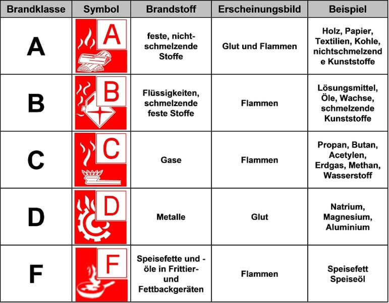 Brandklassen   vorbeugender Brandschutz in Stuttgart   FAQ